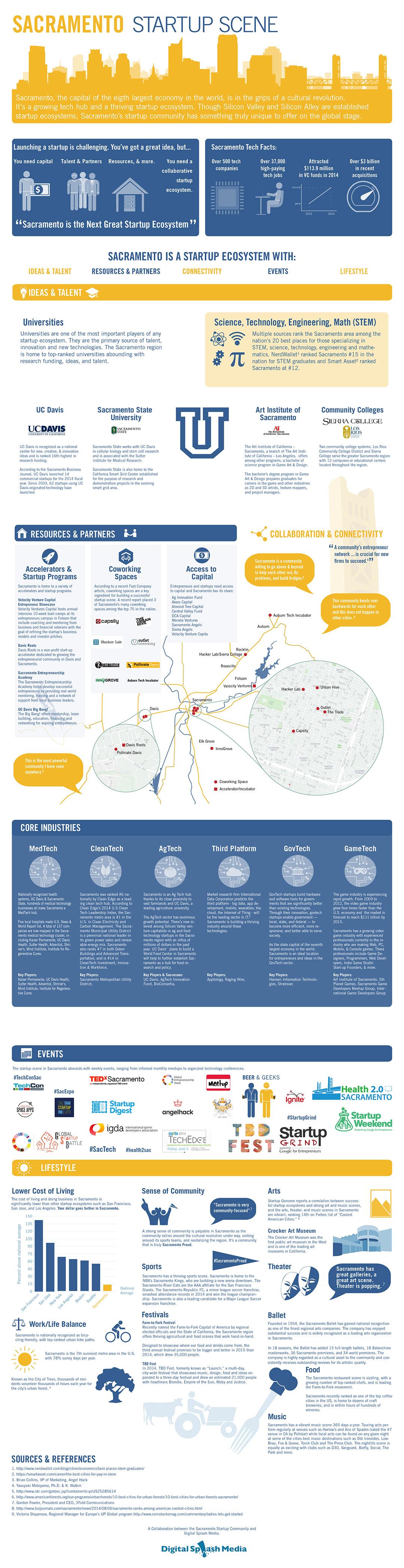 Sacramento-Startup-Ecosystem-v6-01-1080