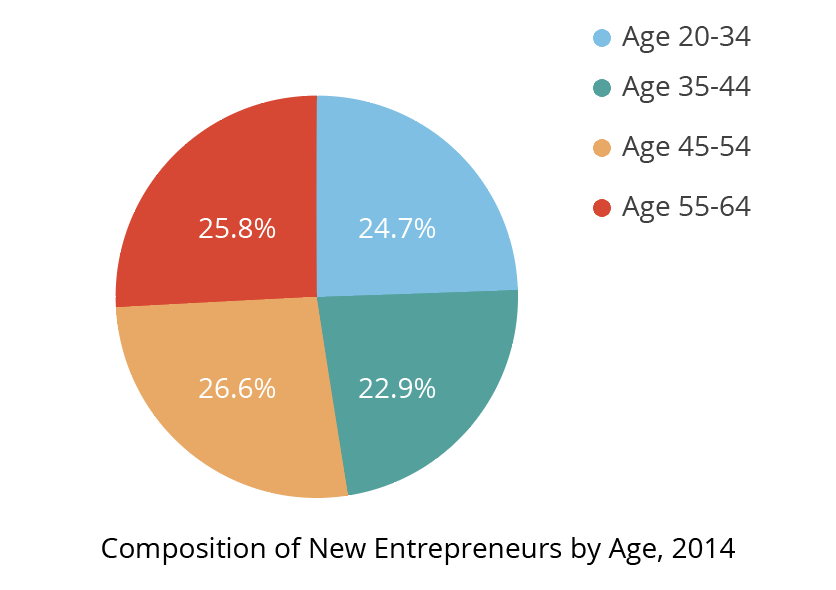 You Don't Have to be a Millenial to Launch a Startup
