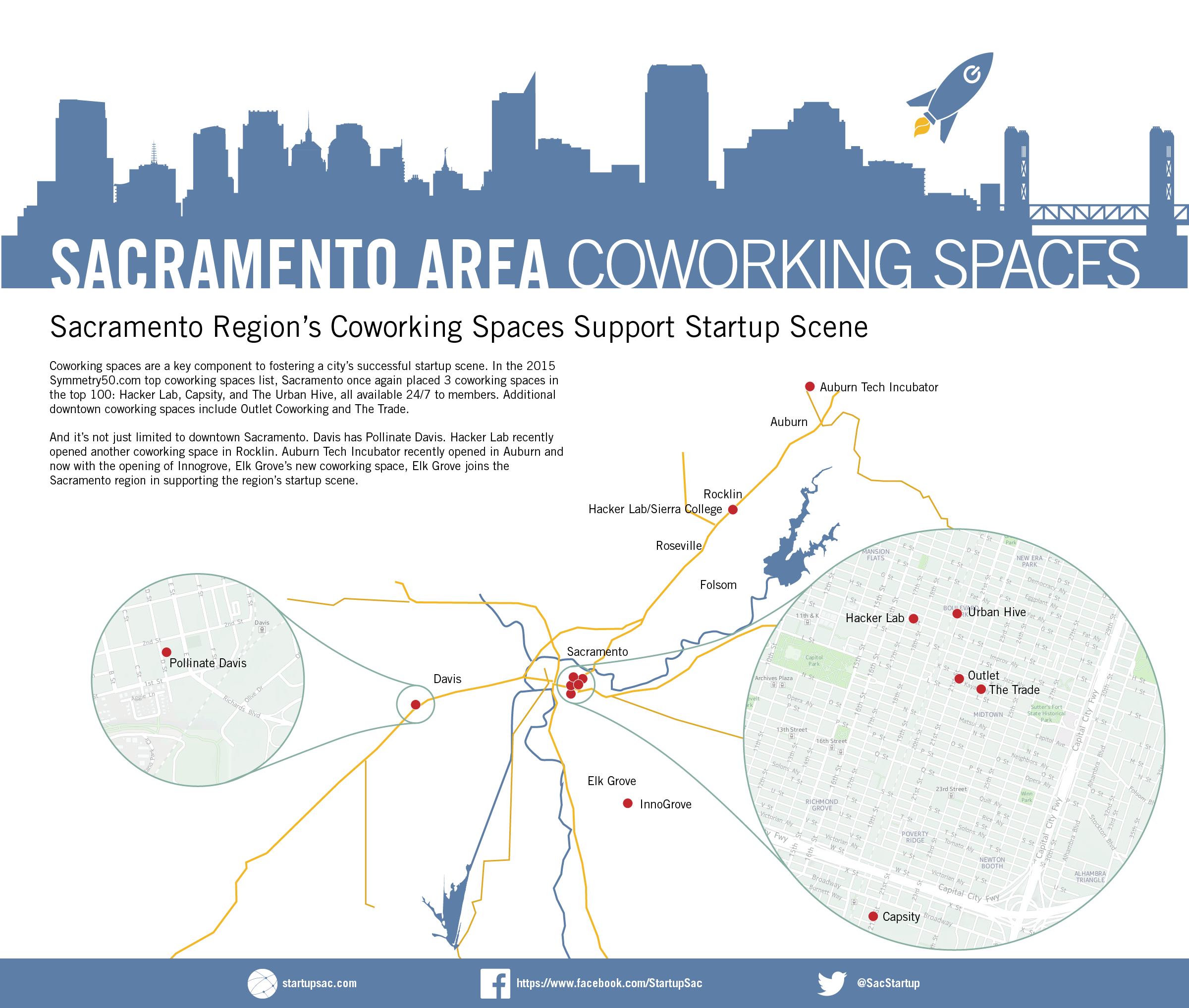 Sacramento Region's Coworking Spaces Support Startup Scene
