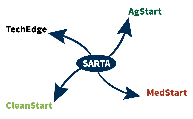 Former SARTA Programs Spinning Up