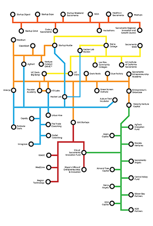 Sacramento Startup Ecosystem Circuit Board