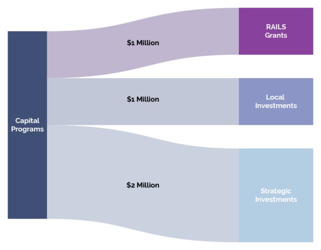 Sacramento Innovation & Growth Fund Capital Programs