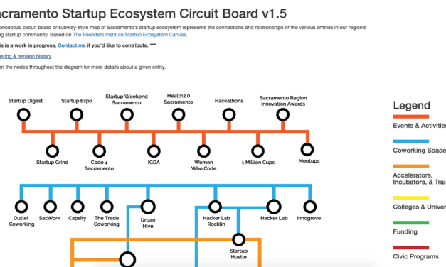 New Update to Sacramento Startup Ecosystem Circuit Board