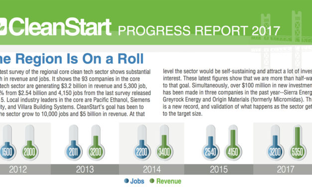 Latest CleanStart Progress Report Shows Strong Gains in Regional Tech