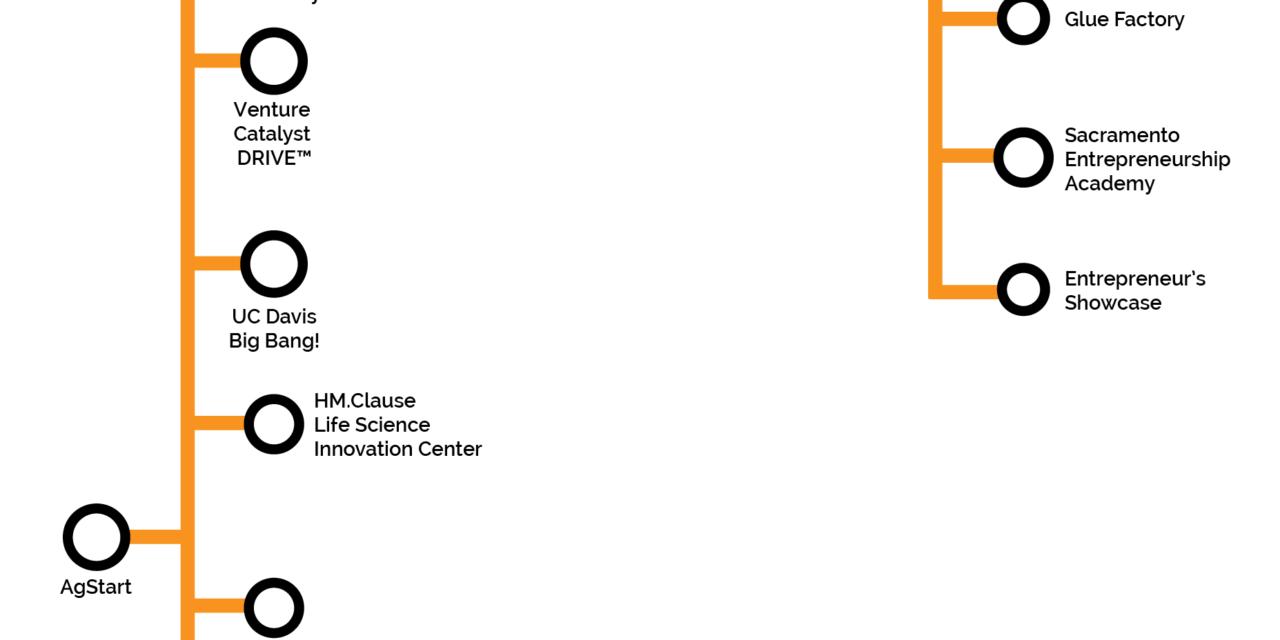 Sacramento Startup Accelerators and Incubators | StartupSac