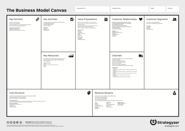 Business Model Canvas for Startup Founders   StartupSac